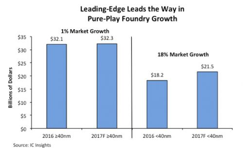 Leading-edge paves the way for pure-play foundry growth