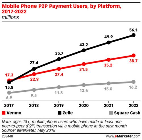 Zelle forecast to overtake Venmo this year