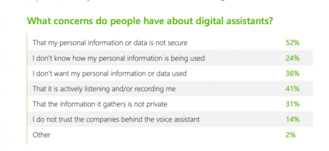 41% of voice assistant users have concerns about trust and privacy, report finds