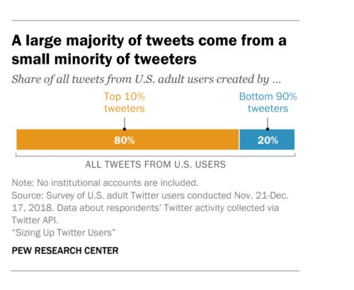 Pew: U.S. adult Twitter users tend to be younger, more democratic; 10% create 80% of tweets