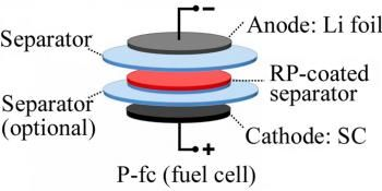 Red Phosphorus Could be Key to Bringing Lithium Metal Batteries to the Market