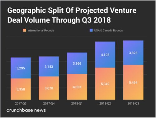 International growth, primarily in China, fuels the VC market today