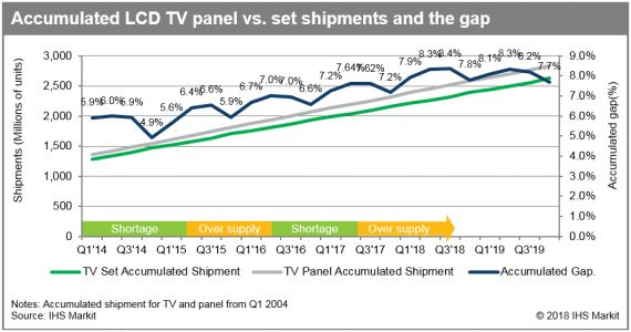 Accumulated gap in LCD TV set and panel shipments expected to hit a 10-year high in coming quarters
