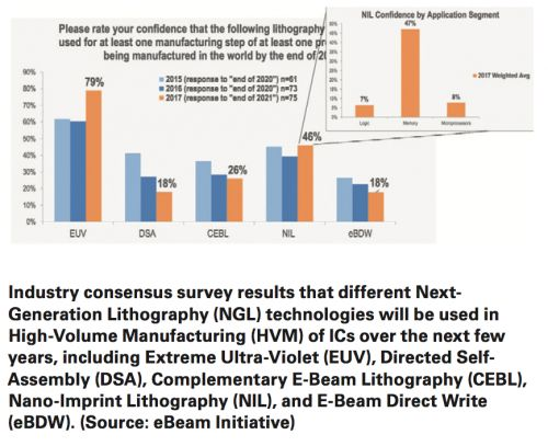 EUV leads the next generation litho race