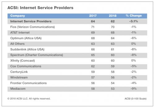 Customer opinions of ISPs somehow drop even lower