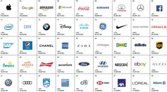 What do the world's best brands have in common?