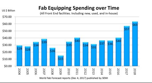 SEMI data projects new highs in fab equipment spending