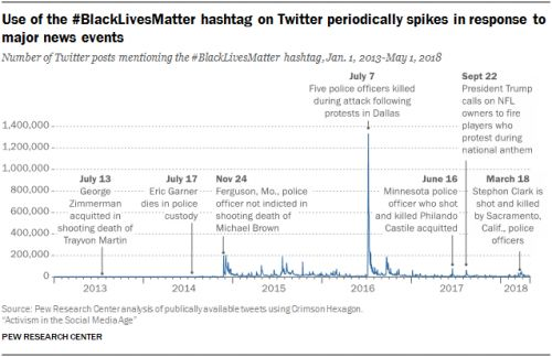 2. An analysis of BlackLivesMatter and other Twitter hashtags related to political or social issues