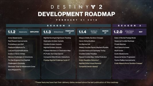 Destiny 2: Bungie Delays Several Scheduled New Features