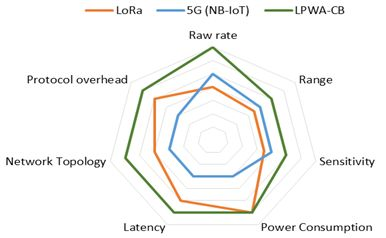 Leti demonstrates new waveform for 5G low-power wide-area Internet of Things networks