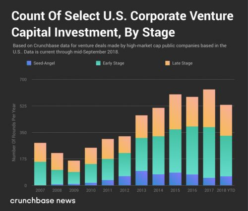 Corporate venture investment climbs higher throughout 2018