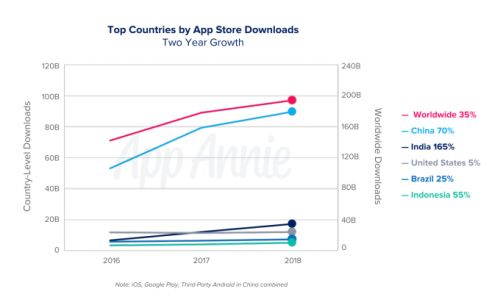 China accounted for nearly half of app downloads in 2018, 40% of consumer spend