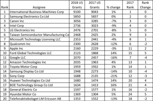 IBM was awarded the most patents in 2018, but overall grants declined by 3.5 percent