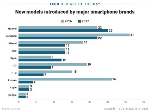 Apple and Samsung have very different philosophies when it comes to courting smartphone customers