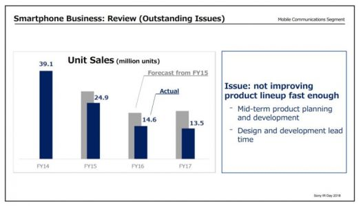 Sony Says Its Mobile Products Are Not Improving Fast Enough
