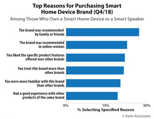 Big Surprise: Smart Speakers Still Most Popular Home Automation Device