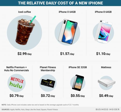 Your iPhone might cost less than your expensive coffee habit