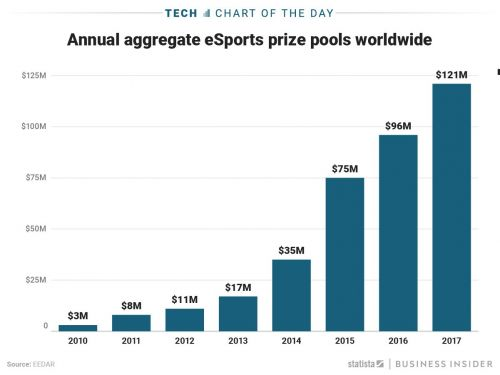 'Fortnite' is getting a $100 million prize pool - the biggest ever in eSports, and twice what was paid out in 2016