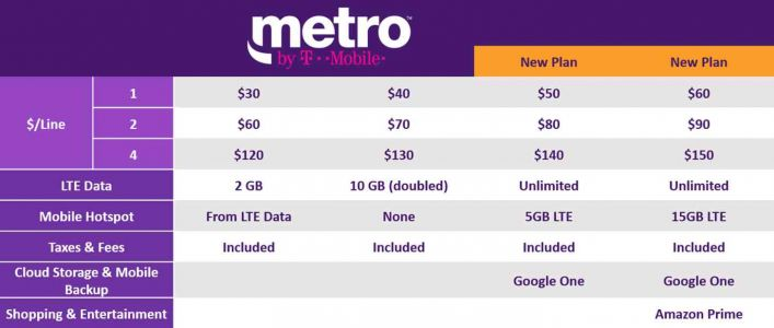 MetroPCS is now Metro by T-Mobile, new unlimited plans offer Google One and Amazon Prime