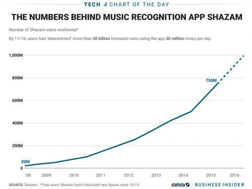 Apple Music could get a boost from Shazam, the company's newest addition