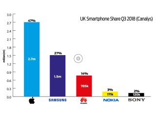 Xiaomi thinks big in UK, but can it make 10pc dreams a reality?