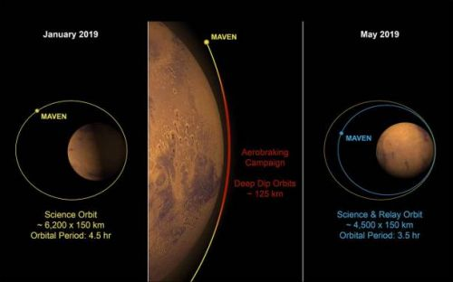 NASA MAVEN spacecraft changes orbit to support Mars 2020 rover operations