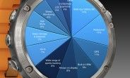 Weekly poll results: battery life and waterproofing make a good wearable