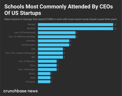 Here is where CEOs of heavily funded startups went to school