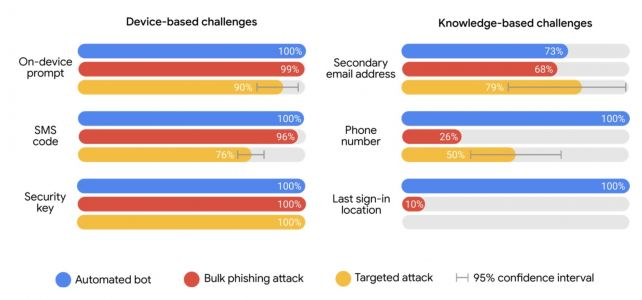 Google's own data proves two-factor is the best defense against most account hacks