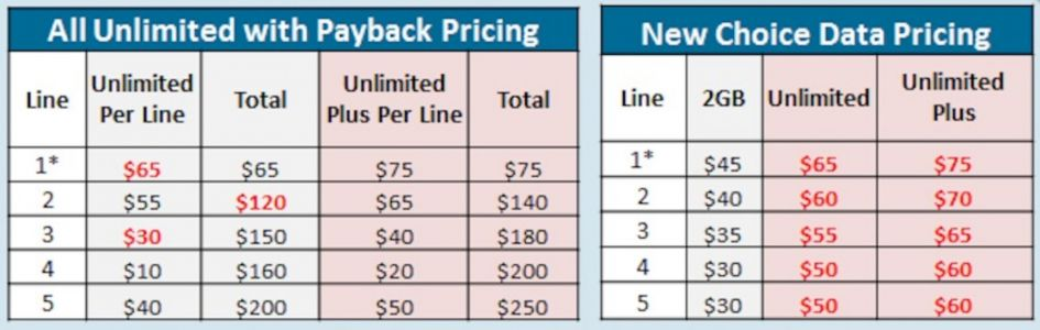U.S. Cellular Unlimited Cost Hikes & New Incentives Rumored