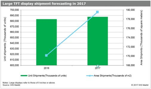 Driven by TV size migration, large TFT display market continues to grow 6% by area in 2017