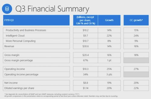 Microsoft beats expectations with $30.6B in revenue as Azure's growth continues