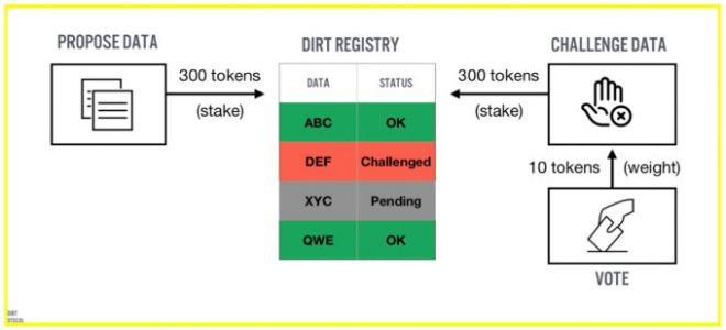 Dirt Protocol raises $3M for a decentralized, blockchain-based approach to information vetting
