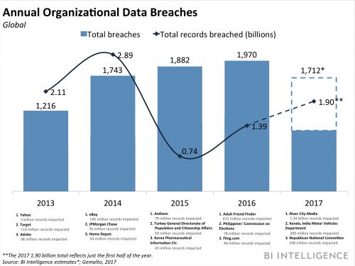 THE DATA BREACHES REPORT: The strategies companies are using to protect their customers, and themselves, in the age of massive breaches