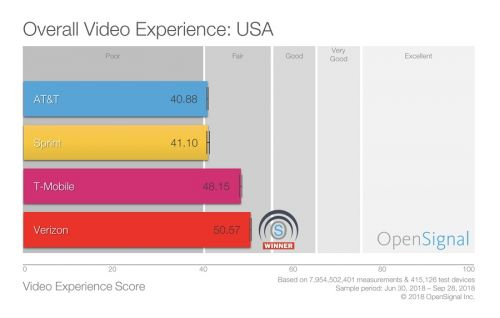 Verizon Leads In Mobile Video Quality, But US Operators Not Good Enough