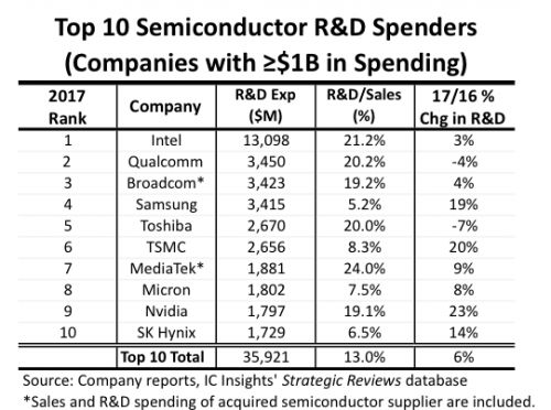 Top 10 semiconductor R&D spenders increase outlays 6% in 2017