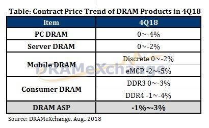 Smartphone DRAM Chips To Become Cheaper In Q4 2018: Study