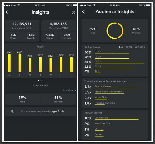 Snapchat Now Providing Influencers With Detailed Analytics