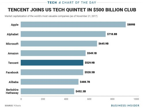 Tencent joins Facebook, Apple, and Amazon in the $500 billion club