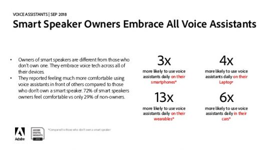 Smart Speakers Driving Voice Service Growth In The U.S