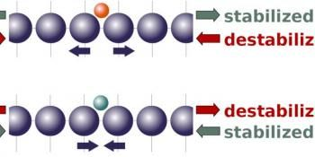 New Theory Shows how Strain Makes for Better Catalysts