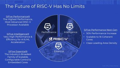 SiFive says its next RISC-V processor outperforms ARM Cortex-A78
