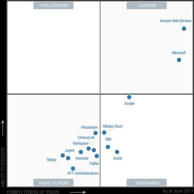 Cloud Wars: AWS dominates as IBM & Oracle struggle with IaaS