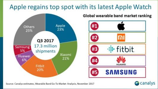 Apple has reclaimed the top spot in the wearable market for Q3 2017