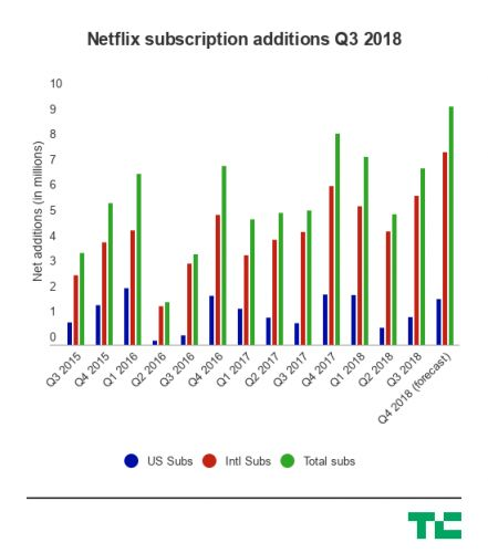 Netflix shares are up after the streaming service adds nearly 7M new subscribers in Q3