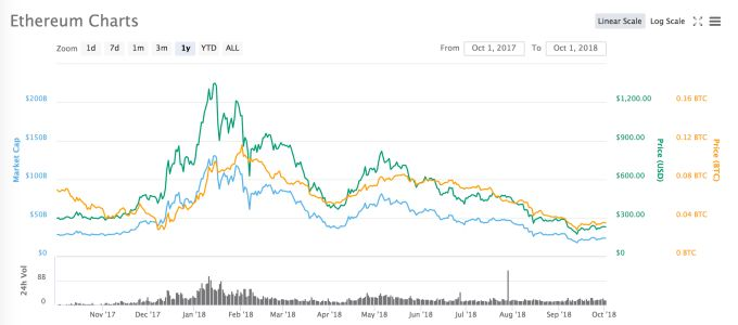 Report: Most ICO project financing unaffected by crypto market crash