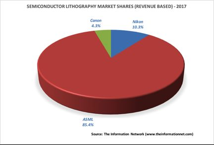 ASML increases its dominance of semiconductor lithography market in 2017