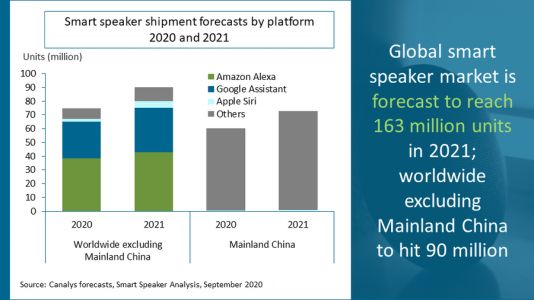 The smart speaker market is expected grow 21% next year