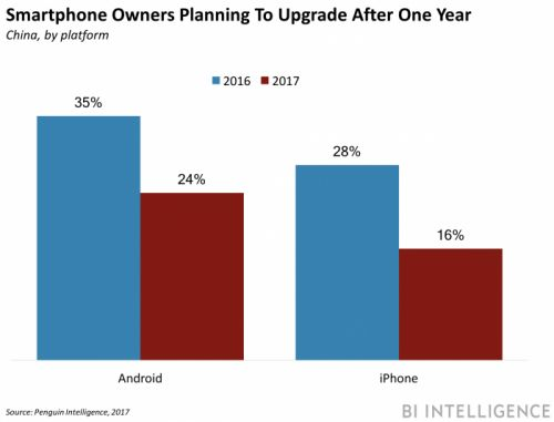 China's longer upgrade cycle is bad news for Apple