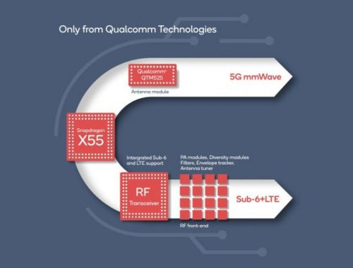 Qualcomm unveils its second-gen 5G modem, improved speeds by 40%
